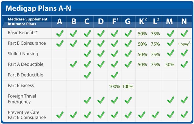 medigap coverage chart