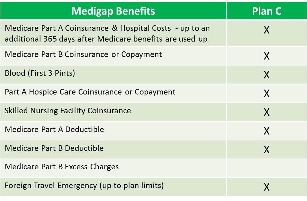 other medigap plans - plan c