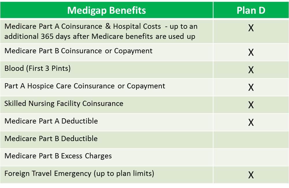 other medigap plans - plan d