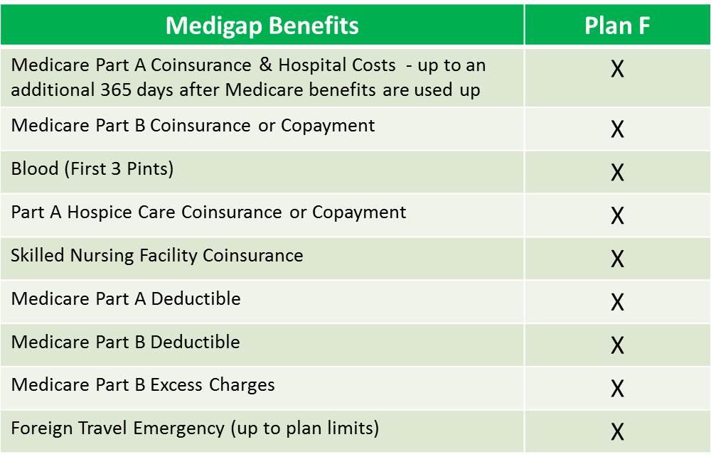 medigap-plan-f-benefits