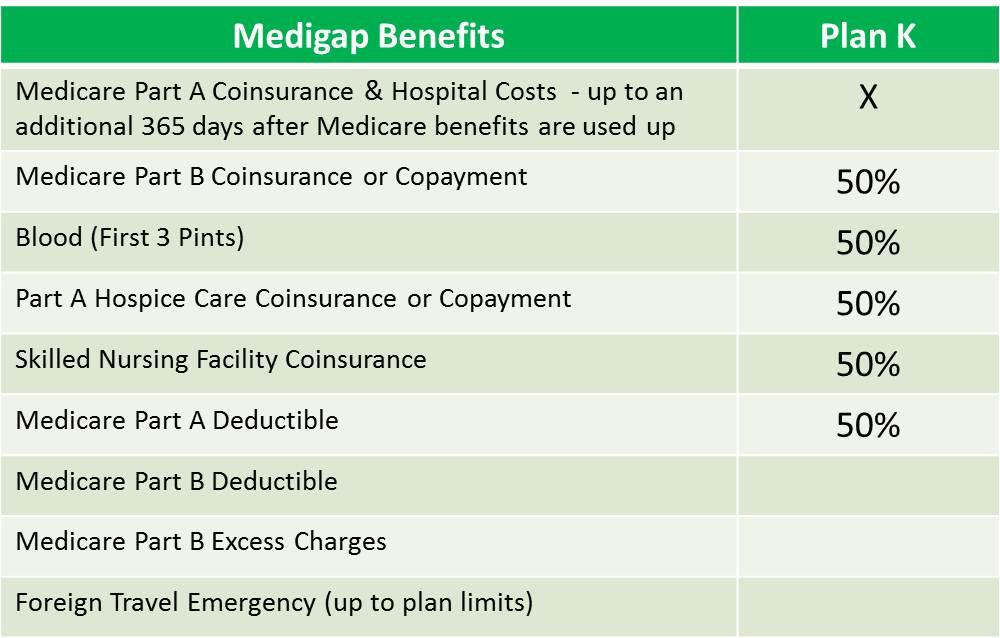 other medigap plans - plan k