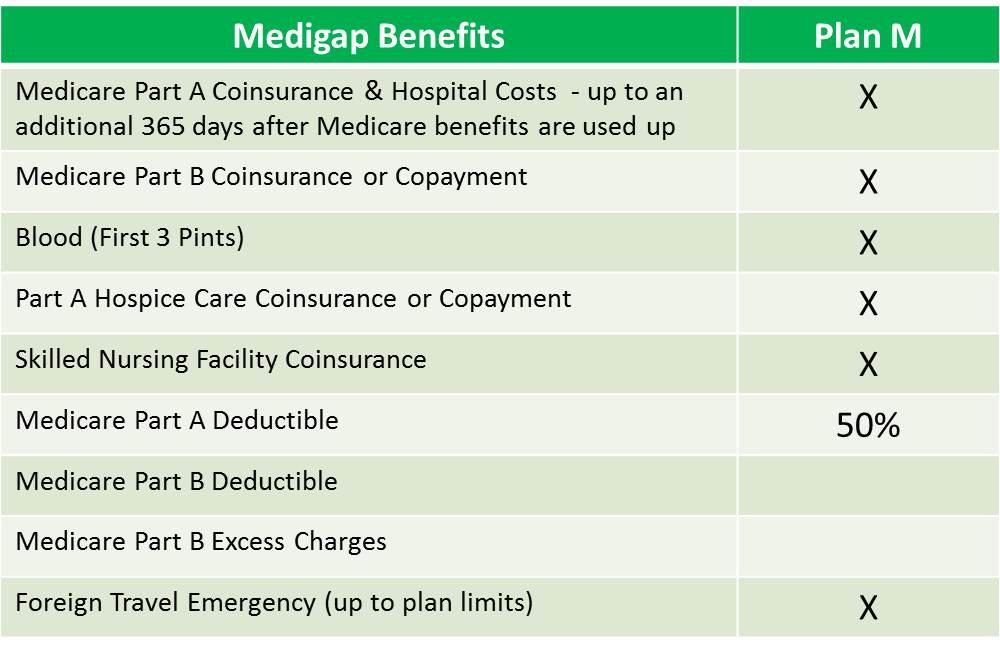 other medigap plans - plan m