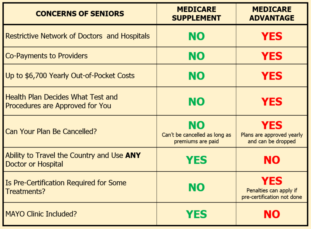 Medigap And Medicare Advantage