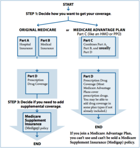 medicare surprises - how to get medicare coverage