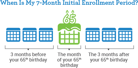 medicare mistakes - not understanding initial enrollment period